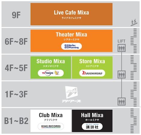 Mixalive TOKYOの構成。
