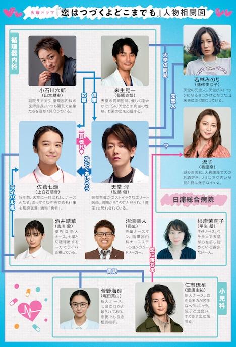 ドラマ「恋はつづくよどこまでも」の相関図。(c)TBS