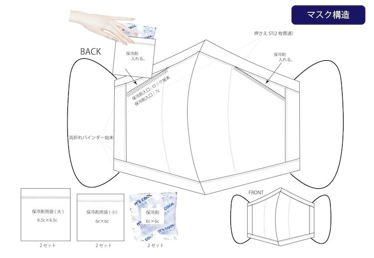 「クールダウンマスク」の構造。