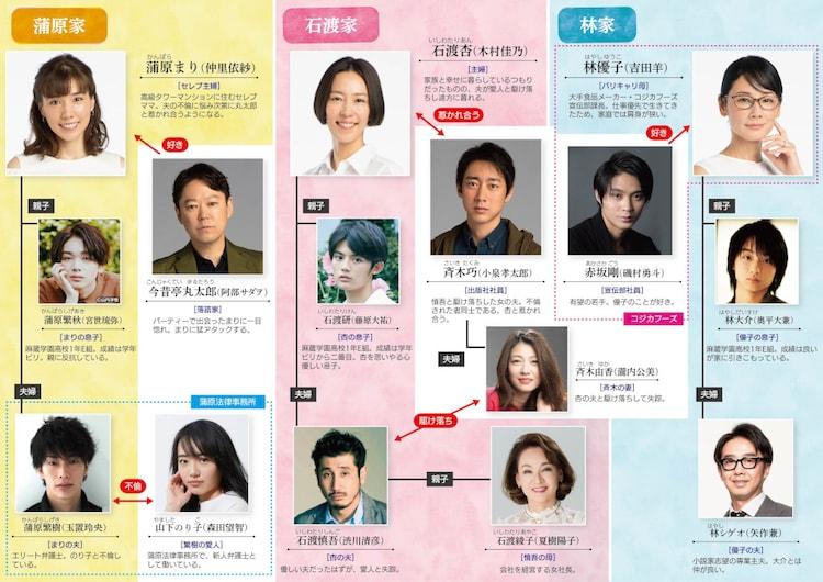 おぎやはぎ矢作が出演する「金曜ドラマ『恋する母たち』」人物相関図。(c)TBS