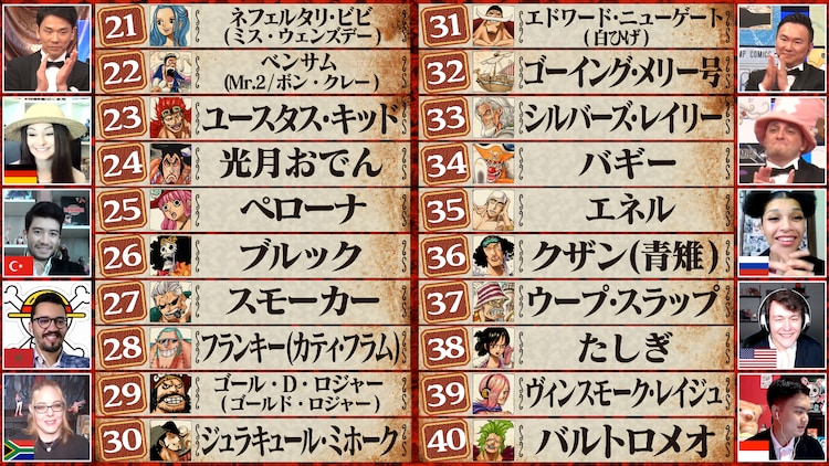 「【ONE PIECE TIMES】 第1回ONE PIECE キャラクター世界人気投票!最終結果発表~前編~」より。