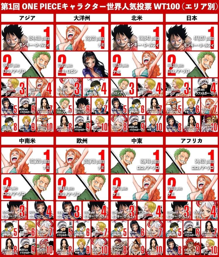 「第1回 ONE PIECEキャラクター世界人気投票 WT(ワールドトップ)100」の地域ごとの最終順位。