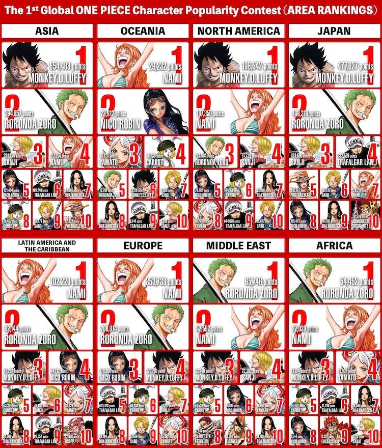 「第1回 ONE PIECEキャラクター世界人気投票 WT(ワールドトップ)100」の地域ごとの最終順位。(英語版)