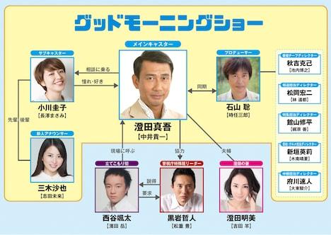 「グッドモーニングショー」人物相関図 (c)2016 フジテレビ 東宝