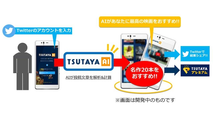 「TSUTAYA AI」