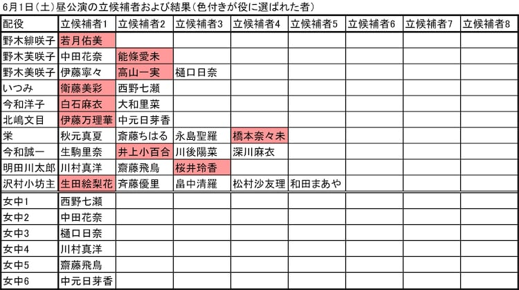 6月1日昼公演の立候補者および結果(色付きが役に選ばれた者)。