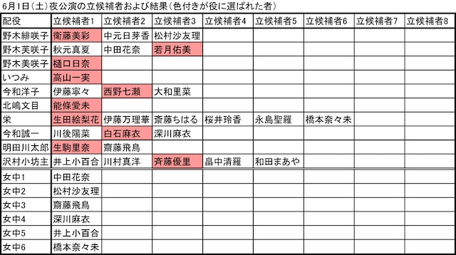 6月1日夜公演の立候補者および結果(色付きが役に選ばれた者)。