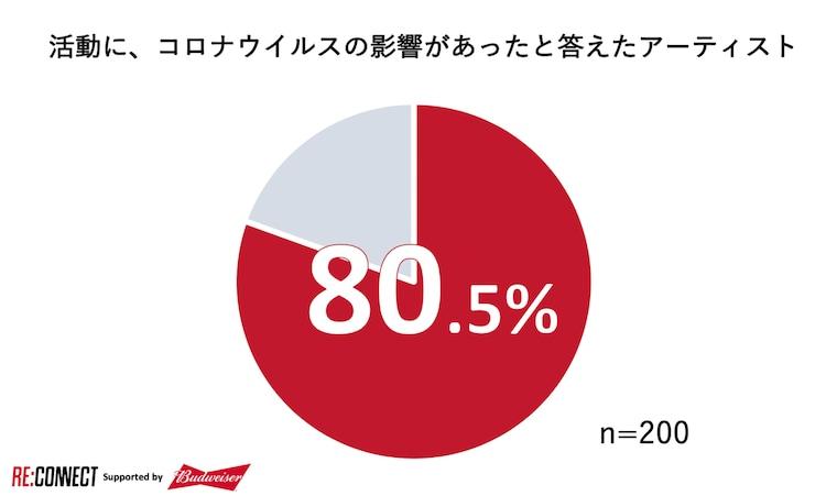 アーティストとしての活動にコロナウイルスの影響があったと答えた人は80.5%。