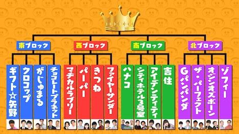 「前略、西東さんpresents 天下1 ~1分ネタNo.1定戦~」トーナメント表。(c)中京テレビ