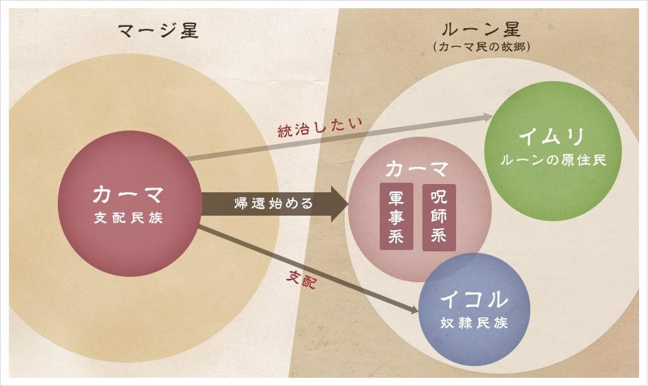 3民族の関係図