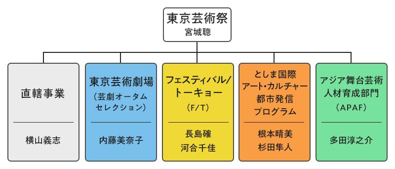 東京芸術祭プランニングチーム構成図